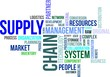 word cloud - supply chain
