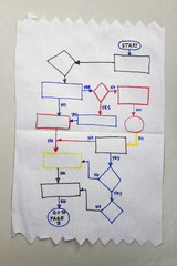 flowchart diagram on a napkin