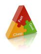 good fast cheap project management triangle puzzle