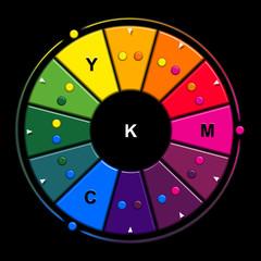 cercle chromatique additif