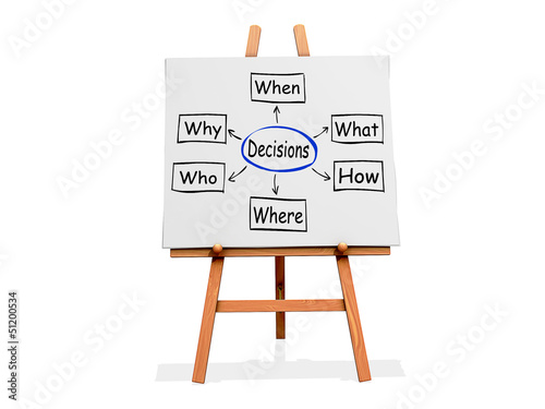 Art Easel Flow Chart Decisions
