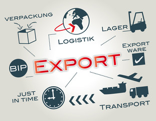 Export, Exportweltmeister, Logistik, Transport, BIP