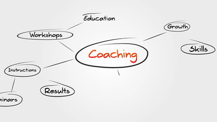 Coaching Sitemap