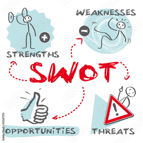 SWOT Marketingplan, Analyse, Marketing