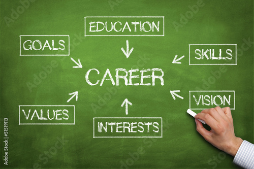 why did i choose technical education Technical writing blog focusing on the latest trends  does the company promote or encourage continuing education certainly my company promotes continuing education.
