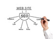 drawing seo scheme