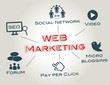 Web Marketing, SEO, Werbung