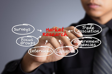 Businessman writing Market research diagram
