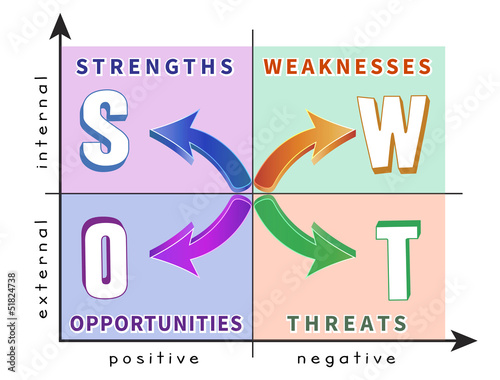 Colorful diagram of SWOT analysis in the coordinate system