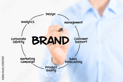 Writing brand diagram concept