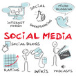 Social Media Bloggen