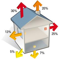 Chauffage - Pertes de chaleur dans une maison A