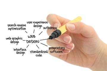 web design diagram