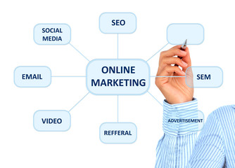 Online marketing.