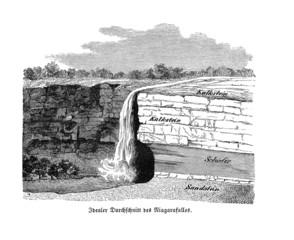Geologischer Querschnitt der Niagarafälle