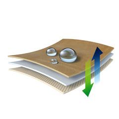 Leder - atmungsaktiv und wasserdicht - Grafik