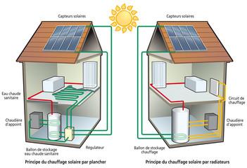 Chauffage solaire - Plancher et radiateurs