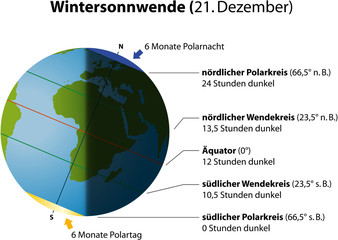 Wintersonnwende ( Sonnenwende Winter ) deutsch