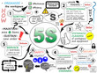 """5S"" Sketch Notes (methodology lean process improvement)"