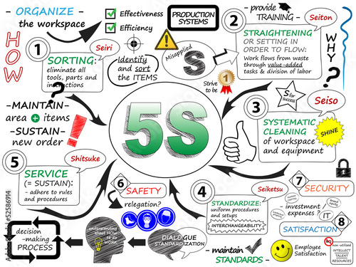 """5S"" Sketch Notes (process improvement lean methodology)"
