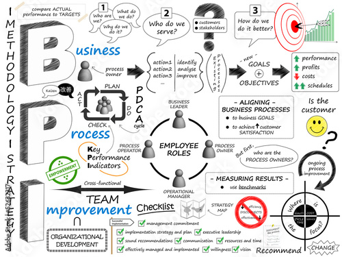 BUSINESS PROCESS IMPROVEMENT Sketch Notes (strategy lean 5s bpi)
