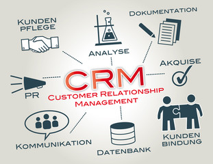 crm, Kundenpflege, Customer Relationship Management