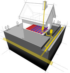 House with natural gas heating and flor heating diagram