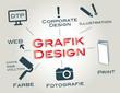 Grafik Design, Corporate Design