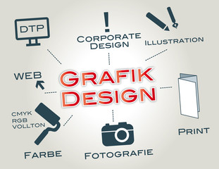Grafik Design, Corporate Design