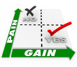 Pain Vs Gain Matrix Return Investment Sacrifice Results