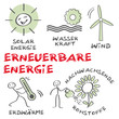erneuerbare Energie, regenerative Energie  alternative Energie