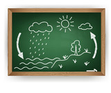 Vector schematic representation of the water cycle in nature poster
