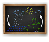 Vector schematic representation of the water cycle poster