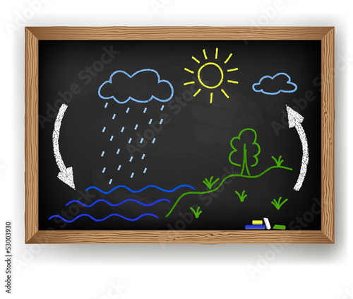 poster of Vector schematic representation of the water cycle