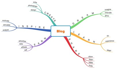 Mind map blog