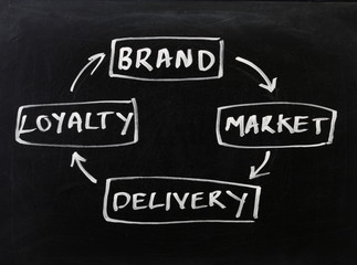 The Customer Loyalty Cycle
