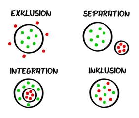 Schema Exklusion Separation Integration Inklusion