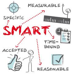 SMART Projektmanagement englisch, Ziele