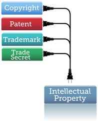 IP plug in copyright patent trademark