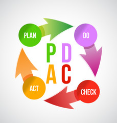 Plan - do - check - act concept,