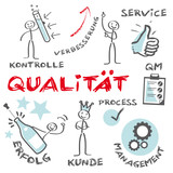 Qualitätsmanagement, Quality Management deutsch