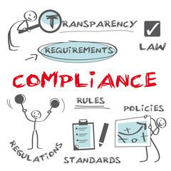Compliance, Regeleinhaltung