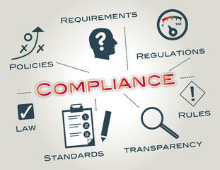 Compliance, Regeleinhaltung, BWL