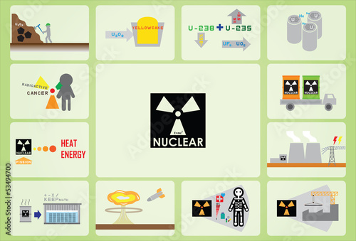what, how, is nuclear