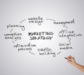 Marketing strategy sketch