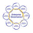 Enterprise Governance