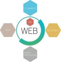 The web