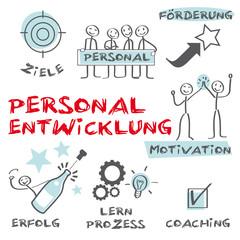 Personalentwicklung, Coaching, Motivation, Ziele erreichen