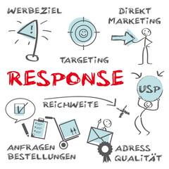 response, erfolgreich werben, Direktmarketing