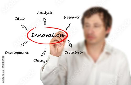 Diagram of innovation